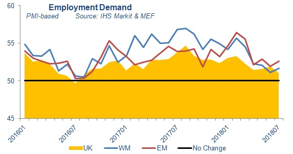 Midlands Employment Demand