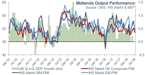 Midlands Output Performance