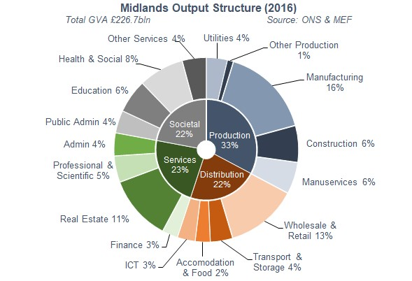 Midlands Output Structure