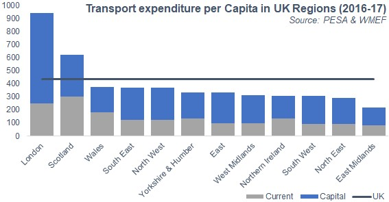 UK Transport Spending